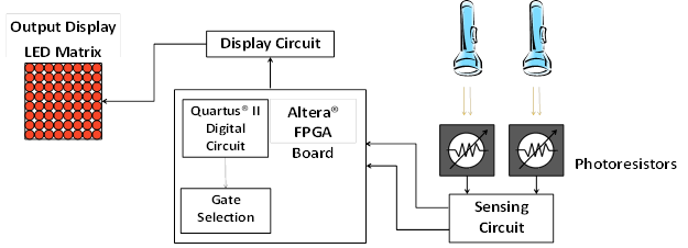 an interactive system was designed, built and demonstrated that allows the  user to understand the functioning of basic 2-input logic gates