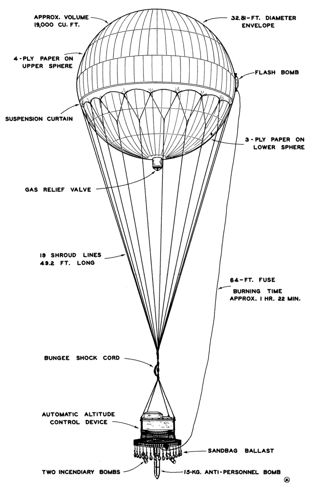 japanese vengenance balloon bombs of world war ii