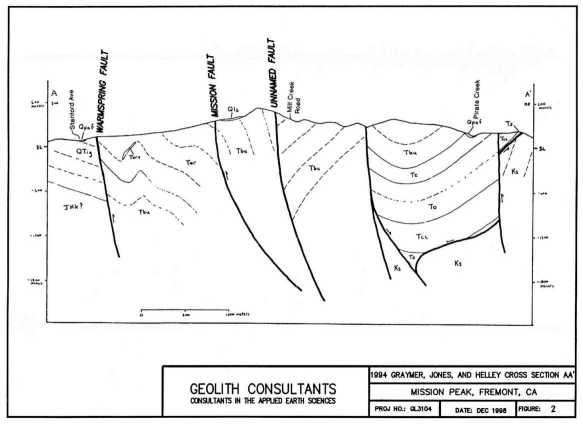 mission peak landslide fremont ca j david rogers. Black Bedroom Furniture Sets. Home Design Ideas