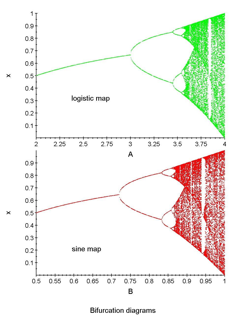 Physics 5413 chaos fractals and nonlinear dynamics comparison of the bifurcation diagrams of the logistic and sine maps pooptronica