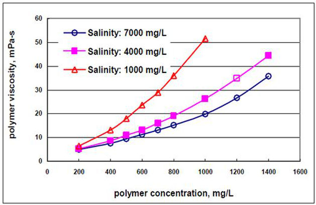Lab and evaluation methods of polymer properties